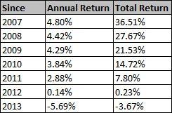 bond market returns