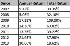 stock market returns