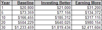 earning more vs. investing better