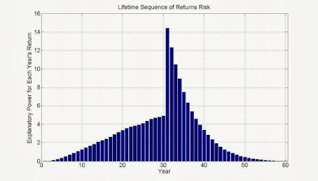 importance of investment returns