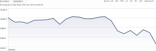 stock market falling