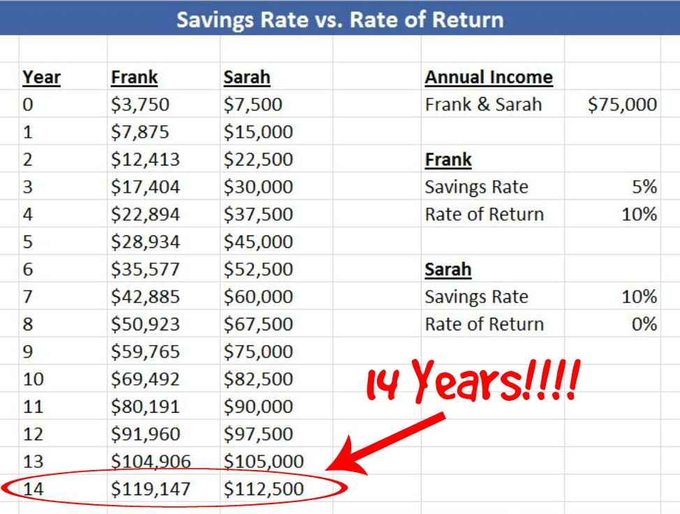 savings rate vs. rate of return