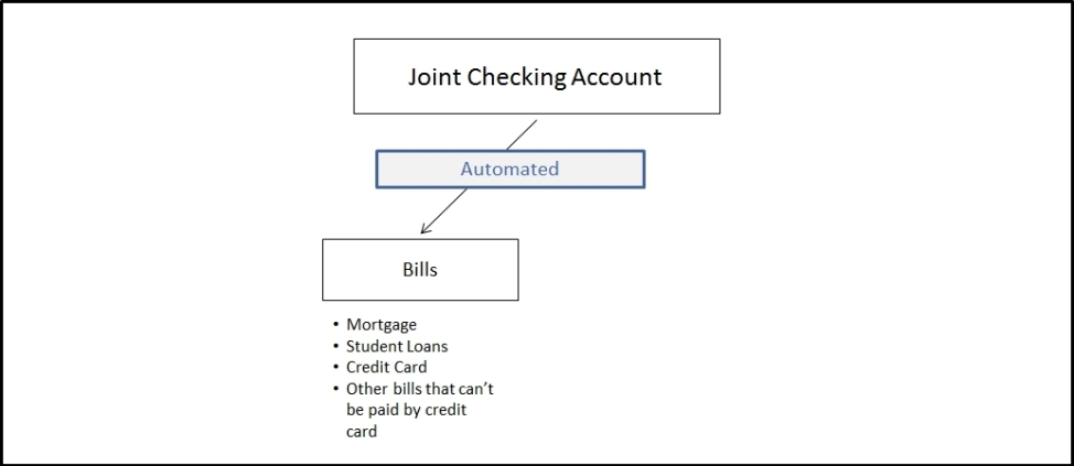 automated-bills