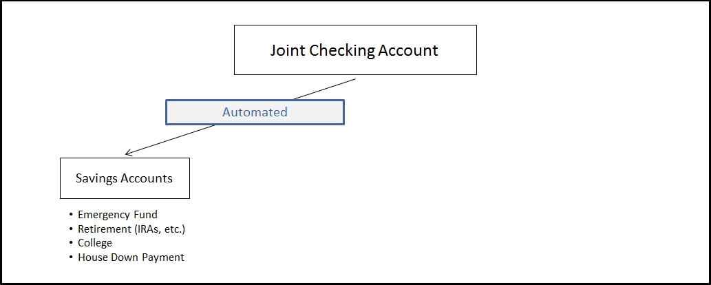 automated-savings
