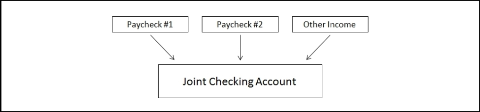 income-into-joint-checking-account