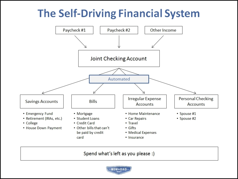 The Self-Driving Financial System