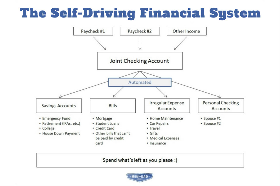 The Self-Driving Financial System thumbnail