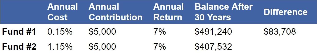 Investment Cost Comparison